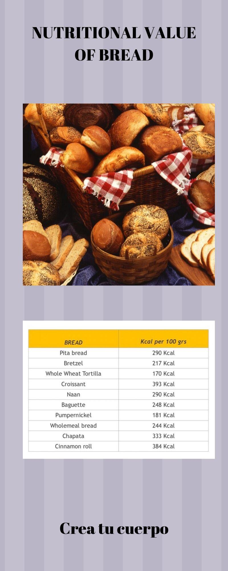 graphic of calories in bread